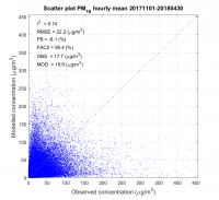 pm10_20171101-20180430_station_scatter_hourly_mean.png