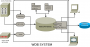 wdb:manuals:wdb_users-architecture-overview.png